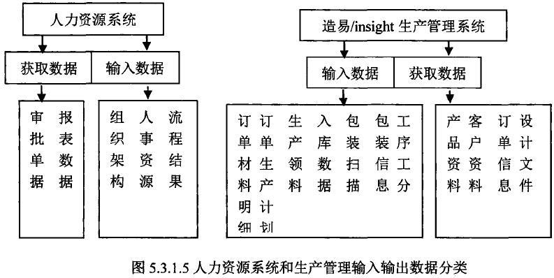 tipdm系统数据交换和流程图设计