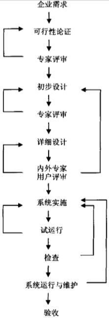 图5-9pdm工程实施步骤
