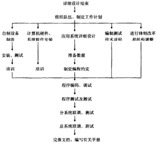 图5-14系统实施的工作步骤